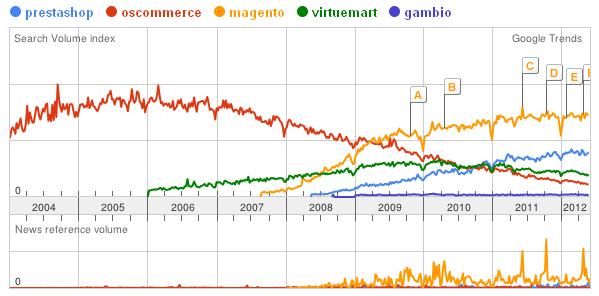 Google Trends: Magento und andere e-Commerce-Plattformen