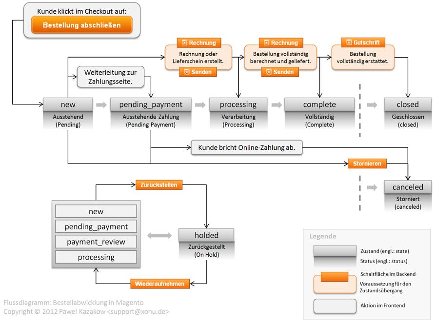 Bestellabwicklung in Magento: Zustandsübergangsdiagramm